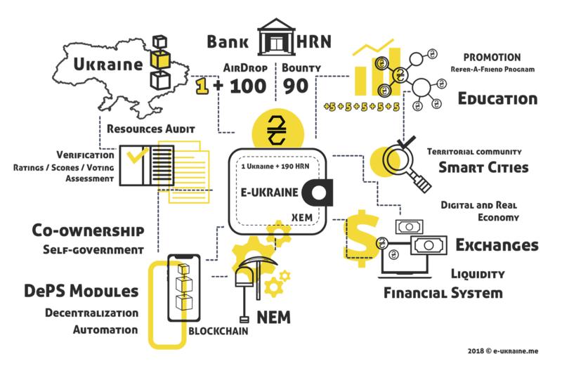 NEMによるウクライナの分散型電子政府『E-UKRAINE』構想とは