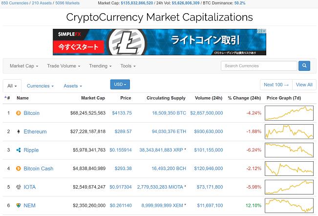 crypto currensy market capitalization