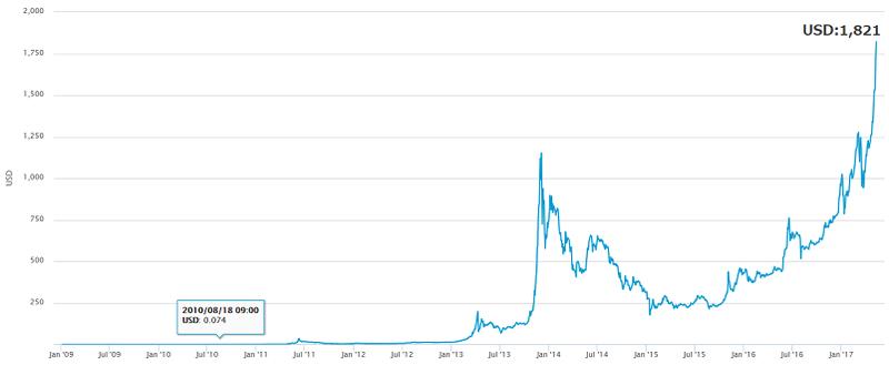 ビットコイン 取扱 2010年