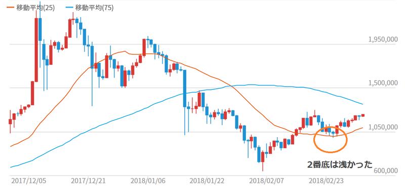 ビットコイン/円(BTC/JPY) リアルタイムチャート