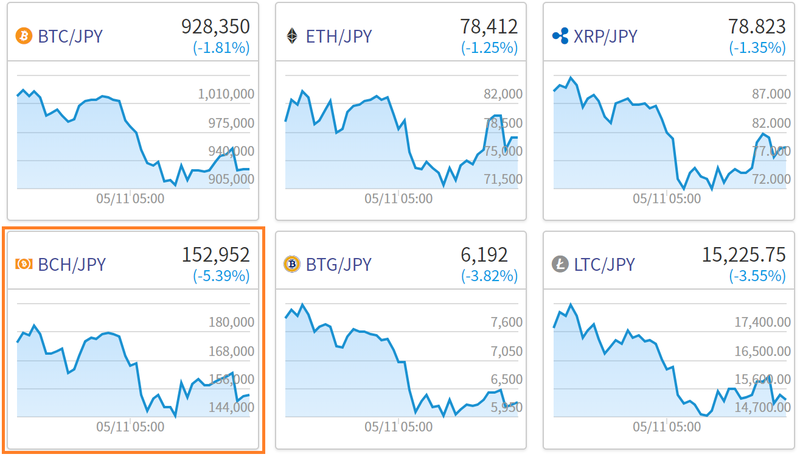 仮想通貨チャート一覧